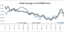 Indian Sponge Iron Prices Fall on Price Competitiveness & Rising Inventories