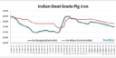 India: Private Pig Iron Producers Reduce Offers Marginally