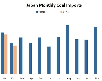 Japan Monthly Coal Imports