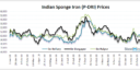 Will Indian Sponge Iron Prices Decline Further ?