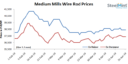 Indian Wire Rod Prices Volatile, Mills Eye for Bulk Orders