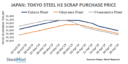 Japan: Tokyo Steel Makes 7th Scrap Purchase Price Cut in April