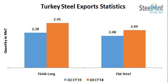 Turkey: Finished Steel Exports Plunge 15-22% in Q1