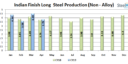 India: Finish Long Steel Production Fall by 16%