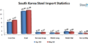 South Korea: Finished Steel Imports Plunge in May 2019