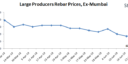 What Will be Indian Rebar Prices in July'19 - SteelMint Analysis