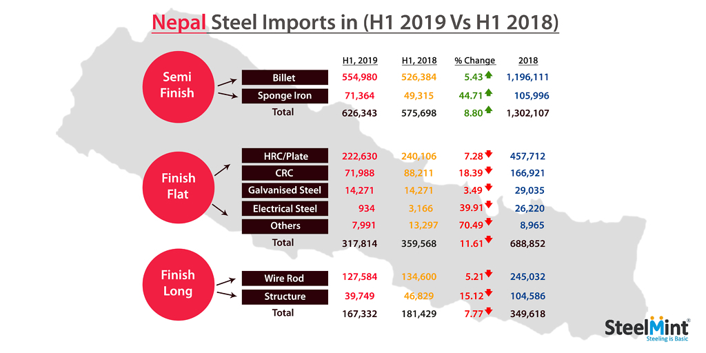 Nepal: Finished Steel Imports Drop on Rising Rolling Capacities