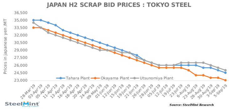 Japan: Tokyo Steel makes 2nd Price Cut for Scrap Purchase in