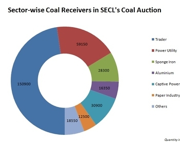 Sector-wise Coal Receivers in SECL's Coal Auction