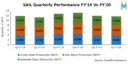 India : SAIL Reports Increase in Finished Steel Inventories in Q2