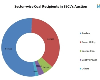 Sector-wise Coal Receipients in SECL's Auction