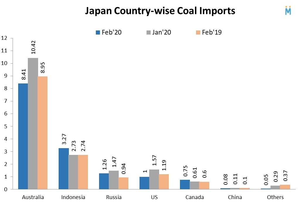 Japan Country-wise Coal Import