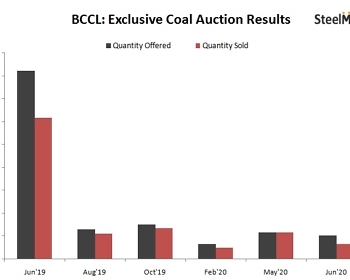 BCCL Exclusive Auction Results