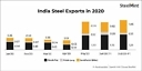 Indian steel exports hit new high in July; but mills now defer shipments