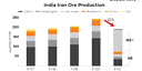 India\'s iron ore output to shrink by 20% to 185-190 mn t in FY21 - SteelMint