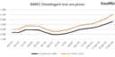 India: NMDC announces second iron ore price hike for Dec\'20