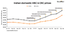 Indian steel mills aim for a significant hike in flat steel prices in Jan\'21