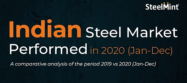 How Indian steel Industry performed in CY'20
