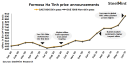 Vietnam: Formosa Ha Tinh lifts HRC offers sharply tracking hike in imported offers