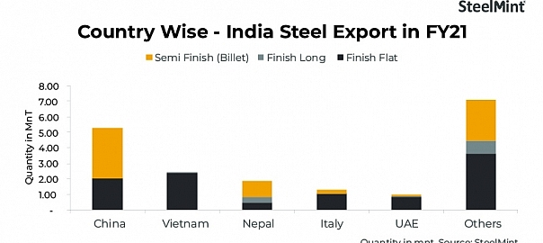 India steel exports to China account for 28% of the total volume in FY '21