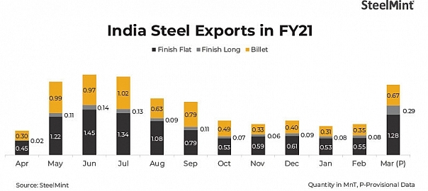 Indian steel exports hit around 2 mnt in Mar '21