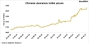 China\'s steel prices likely to rise in May - Mysteel