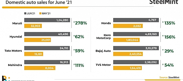 India: Auto sales recover in June as pandemic eases