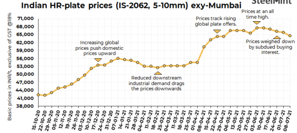 India: HR-plate trade prices reel under slow demand