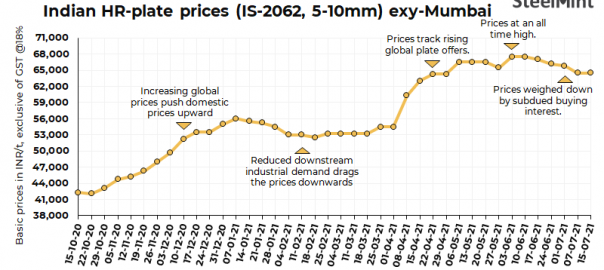 Indian mills keep HR plate prices stable amid weak demand