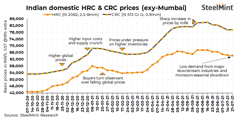 India: Domestic HRC prices bearish on dull demand