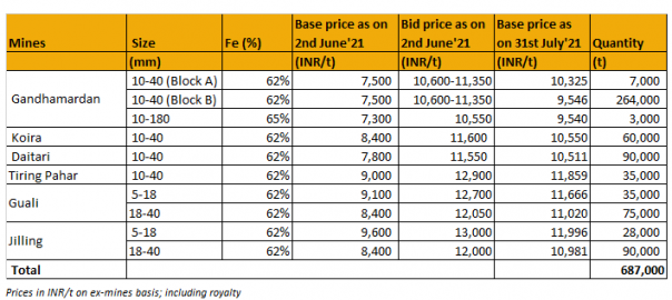 India: OMC to auction nearly 687,000 t of iron ore lumps on 31 Jul'21