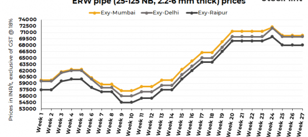 India: APL Apollo, Tata Tubes may further correct pipes prices in early-Jul