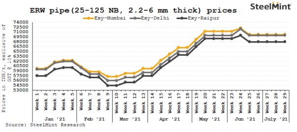 India: Key ERW pipe makers keep prices stable on weak demand