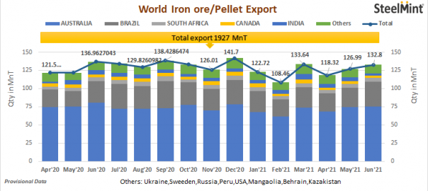 Global iron ore and pellet export shipments