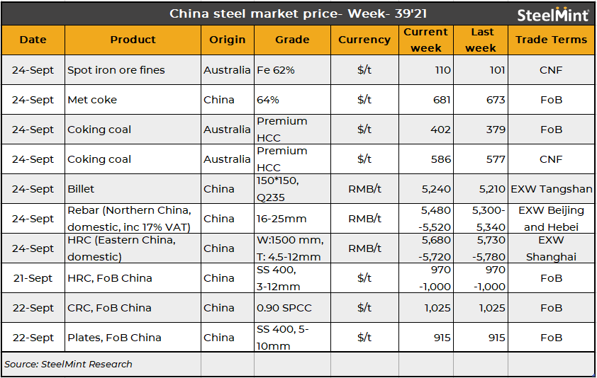 China weekly: Steel prices rise post-holidays, HRCs remain flat
